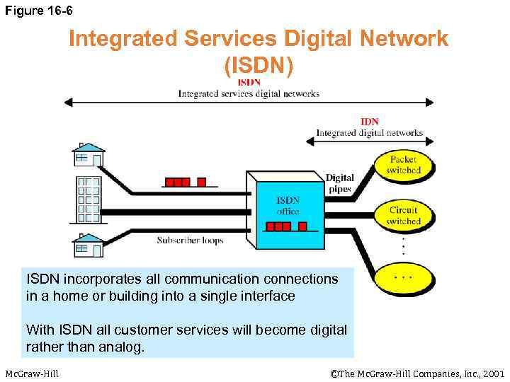 a close look at isdn integrated services digital network Bt wished to fully exploit the features of its emerging integrated digital network (idn) in order to extend the range of services offered to its customers bt saw.