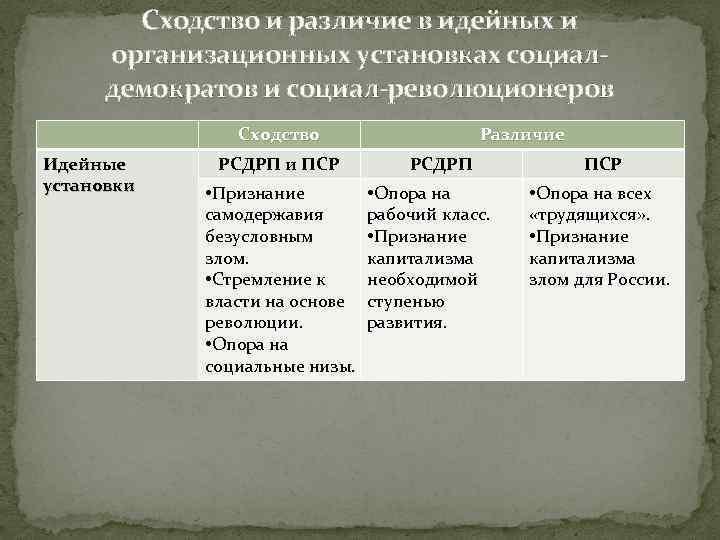 Сходство и различие в идейных и организационных установках социалдемократов и социал-революционеров Сходство Идейные установки