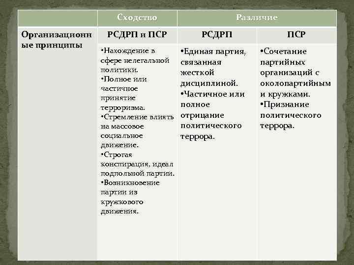 Сходство Организационн ые принципы РСДРП и ПСР • Нахождение в сфере нелегальной политики. •
