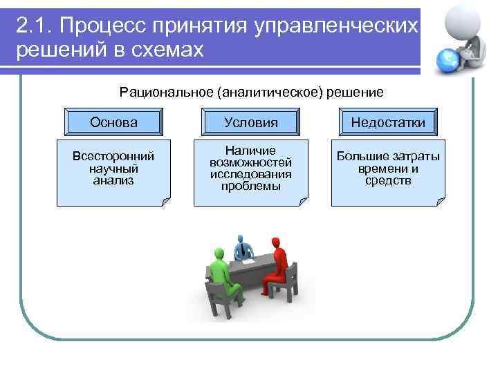 2. 1. Процесс принятия управленческих решений в схемах Рациональное (аналитическое) решение Основа Условия Недостатки