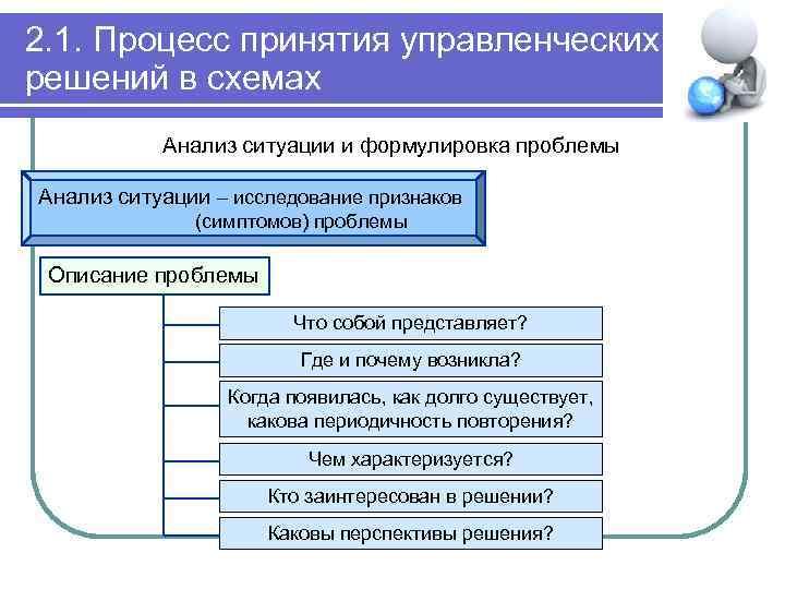2. 1. Процесс принятия управленческих решений в схемах Анализ ситуации и формулировка проблемы Анализ