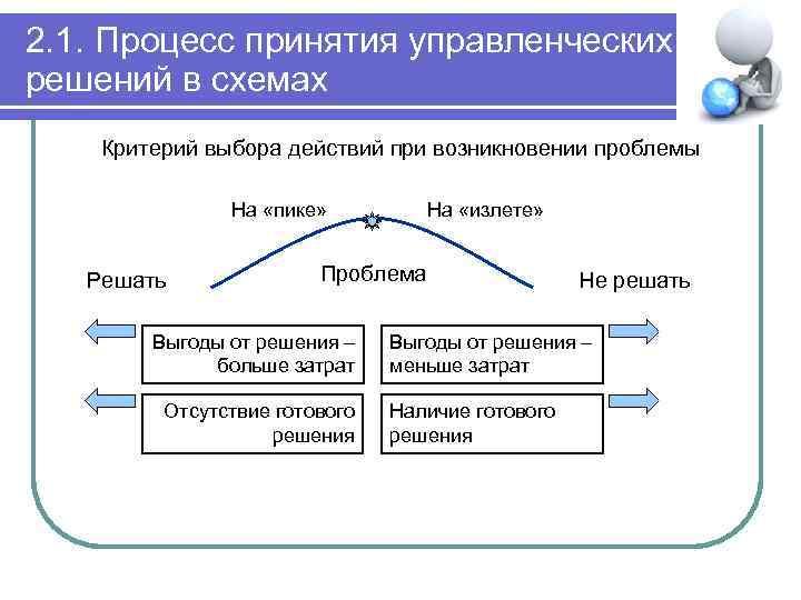 2. 1. Процесс принятия управленческих решений в схемах Критерий выбора действий при возникновении проблемы