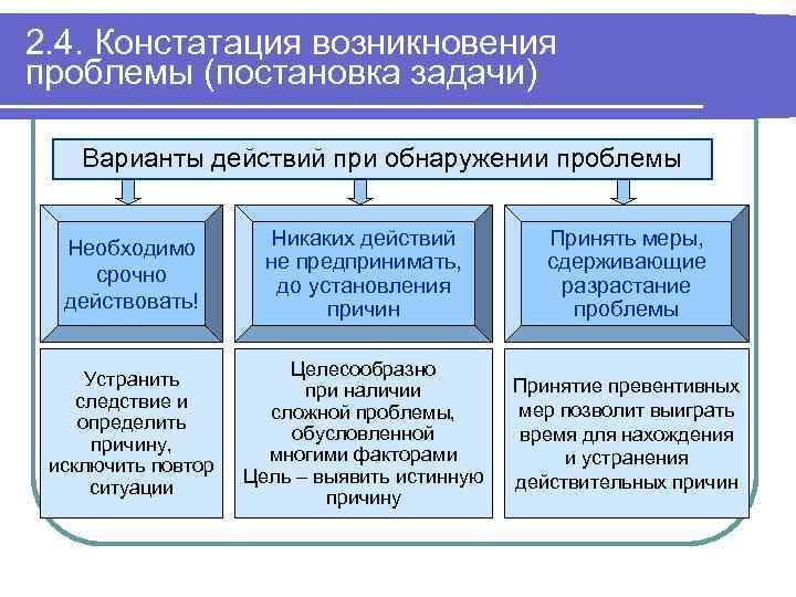 2. 4. Констатация возникновения проблемы (постановка задачи) Варианты действий при обнаружении проблемы Необходимо срочно