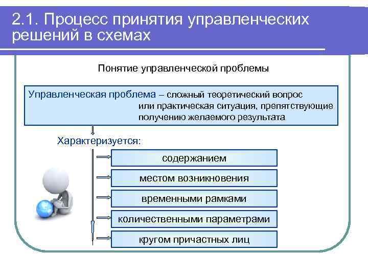 2. 1. Процесс принятия управленческих решений в схемах Понятие управленческой проблемы Управленческая проблема –