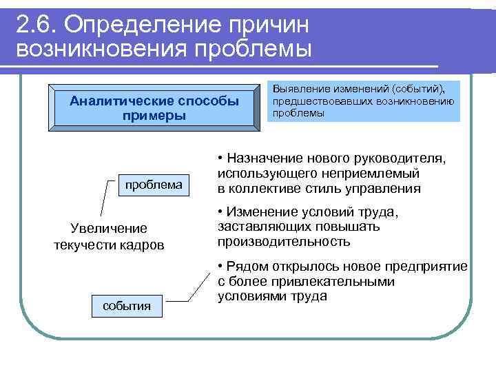 2. 6. Определение причин возникновения проблемы Аналитические способы примеры проблема Увеличение текучести кадров события