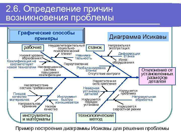 2. 6. Определение причин возникновения проблемы Графические способы примеры рабочие Низкий уровень образования Диаграмма