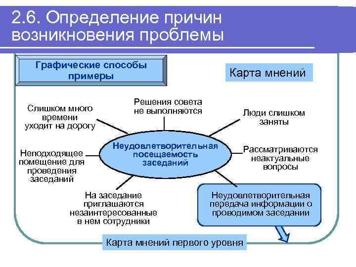 2. 6. Определение причин возникновения проблемы Графические способы примеры Слишком много времени уходит на