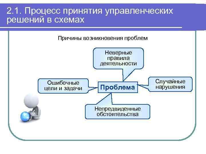 2. 1. Процесс принятия управленческих решений в схемах Причины возникновения проблем Неверные правила деятельности