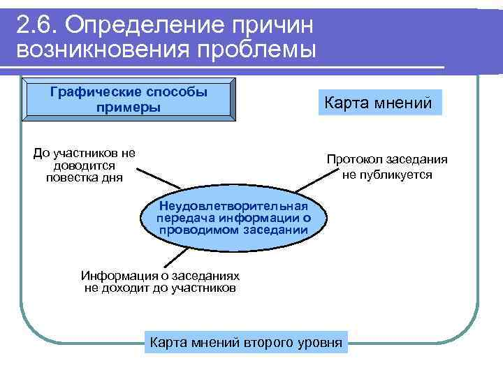 2. 6. Определение причин возникновения проблемы Графические способы примеры До участников не доводится повестка