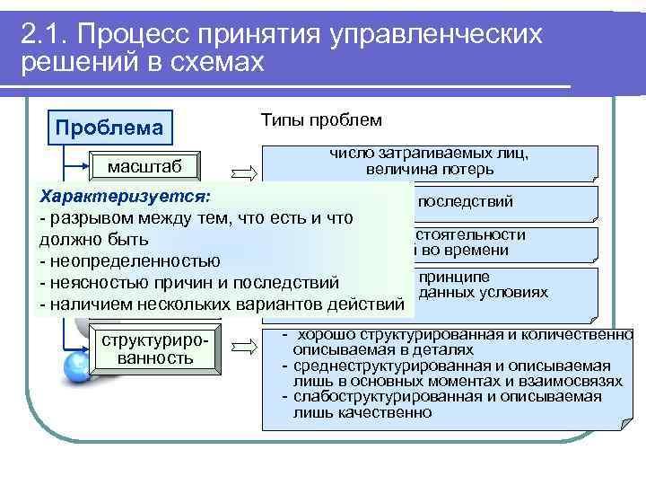 2. 1. Процесс принятия управленческих решений в схемах Проблема масштаб Типы проблем число затрагиваемых