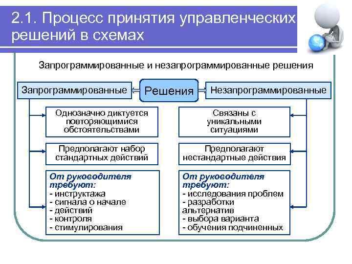 2. 1. Процесс принятия управленческих решений в схемах Запрограммированные и незапрограммированные решения Запрограммированные Решения
