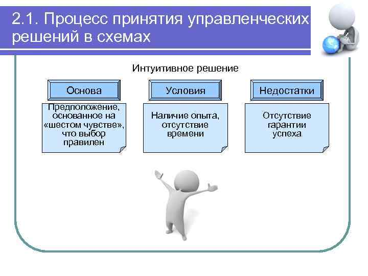 2. 1. Процесс принятия управленческих решений в схемах Интуитивное решение Основа Условия Недостатки Предположение,