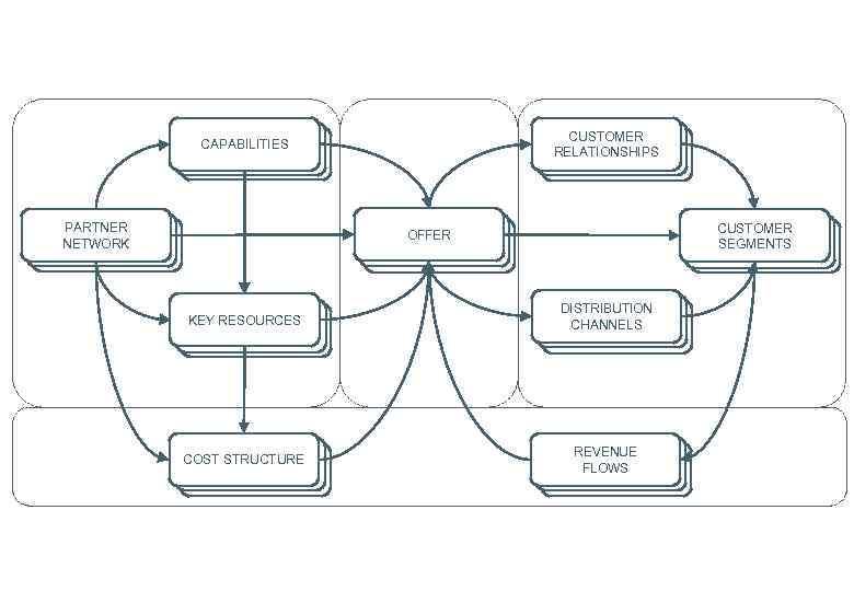 CUSTOMER CLIENT RELATIONSHIPS SEGMENTS CLIENT CAPABILITIES CLIENT SEGMENTS PARTNER CLIENT NETWORK HOW? SEGMENTS CUSTOMER