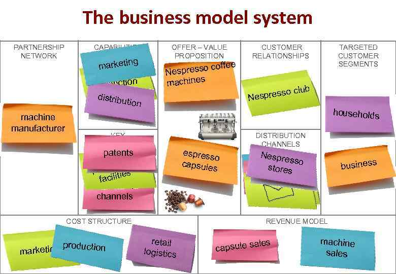 The business model system PARTNERSHIP NETWORK CAPABILITIES marketi ng production distribu tion machine manufacturer