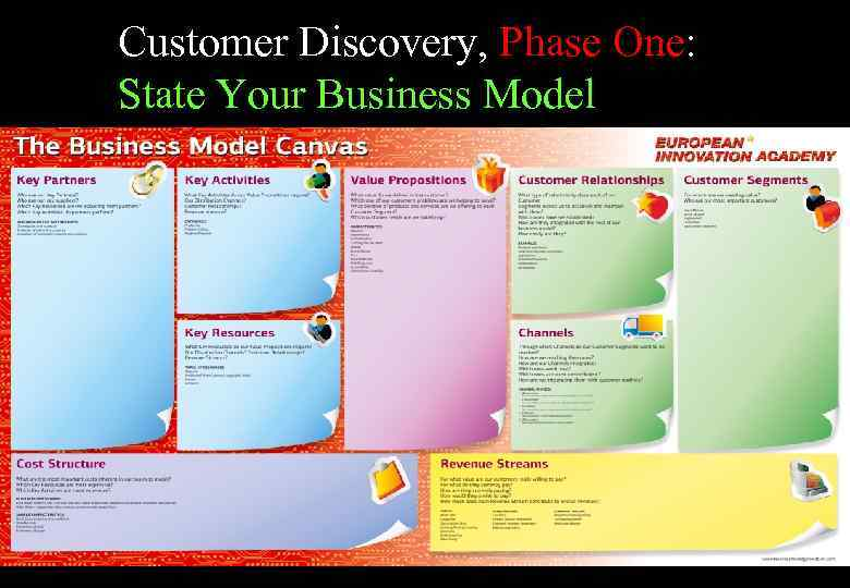 Customer Discovery, Phase One: State Your Business Model