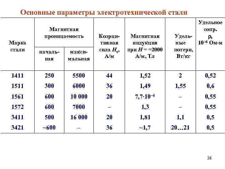 Основные параметры электротехнической стали Магнитная проницаемость Удельные потери, Вт/кг Удельное сопр. r, 10– 6