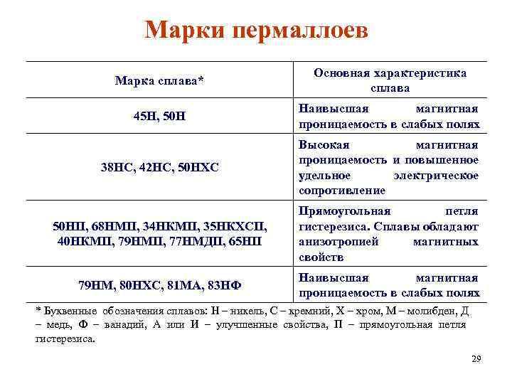 Марки пермаллоев Марка сплава* Основная характеристика сплава 45 Н, 50 Н Наивысшая магнитная проницаемость