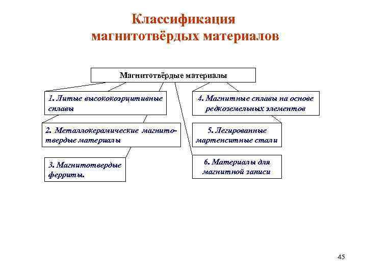 Классификация магнитотвёрдых материалов Магнитотвёрдые материалы 1. Литые высококоэрцитивные сплавы 2. Металлокерамические магнитотвердые материалы 3.