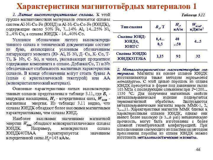 Характеристики магнитотвёрдых материалов 1 1. Литые высококоэрцитивные сплавы. К этой группе магнитожестких материалов относятся