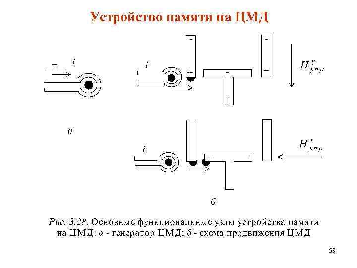 Устройство памяти на ЦМД 59