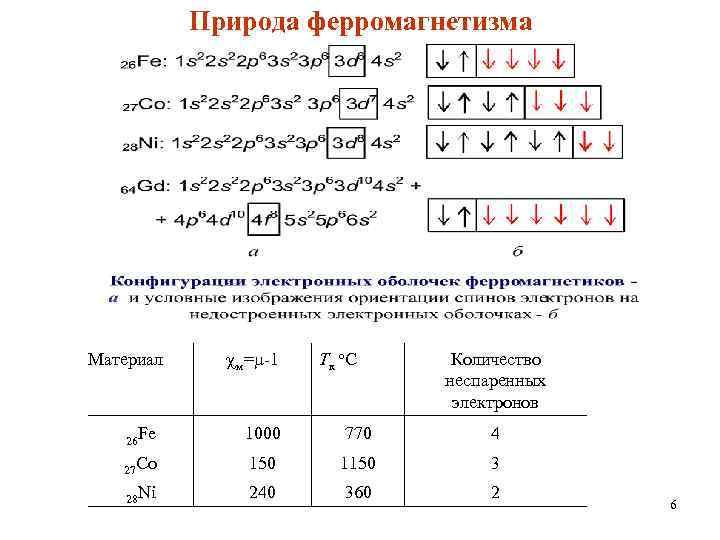 Природа ферромагнетизма Материал м= -1 Тк о. С Количество неспаренных электронов 26 Fe 1000