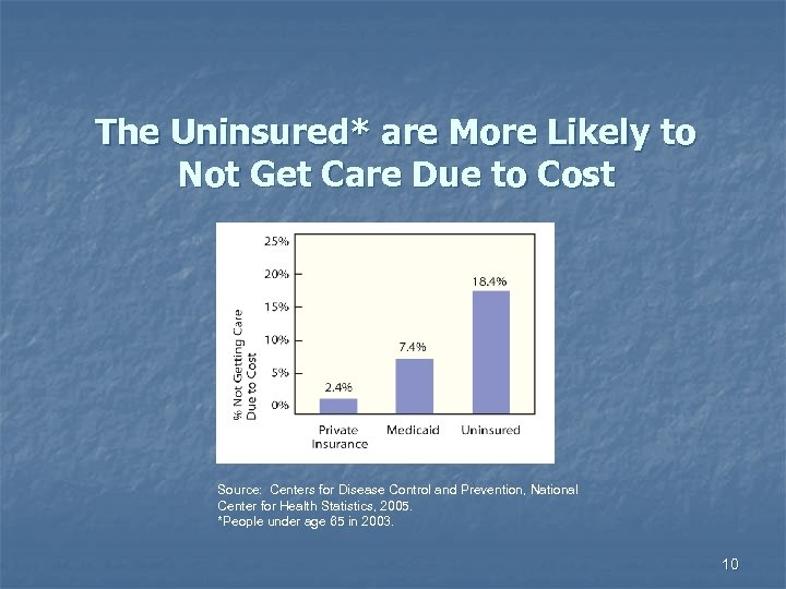 The Uninsured* are More Likely to Not Get Care Due to Cost Source: Centers