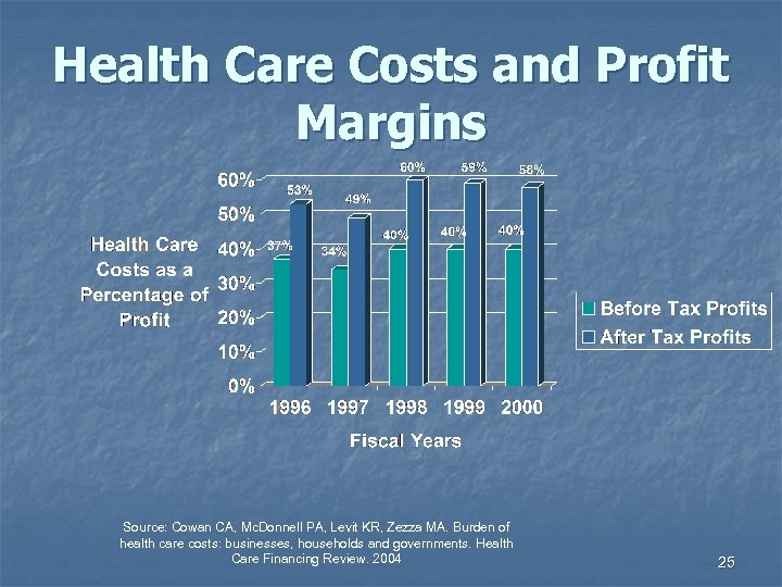 Health Care Costs and Profit Margins Source: Cowan CA, Mc. Donnell PA, Levit KR,