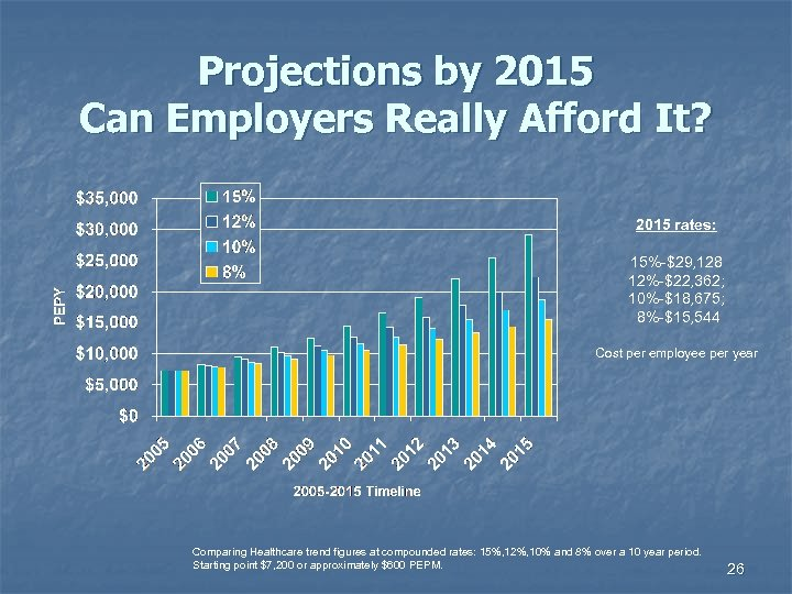 Projections by 2015 Can Employers Really Afford It? 2015 rates: 15%-$29, 128 12%-$22, 362;