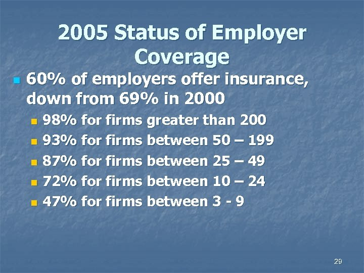 2005 Status of Employer Coverage n 60% of employers offer insurance, down from 69%