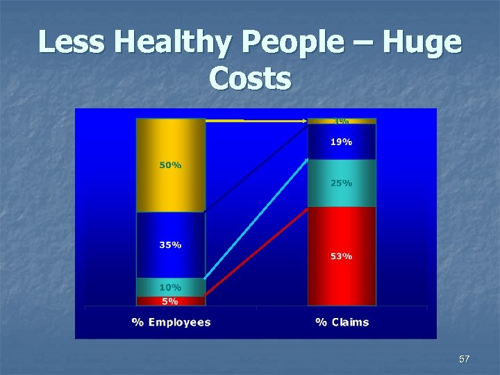 Less Healthy People – Huge Costs 57