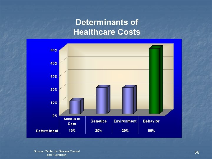 Determinants of Healthcare Costs Source: Center for Disease Control and Prevention 58