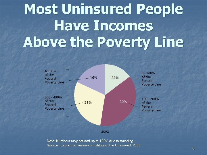 Most Uninsured People Have Incomes Above the Poverty Line Note: Numbers may not add