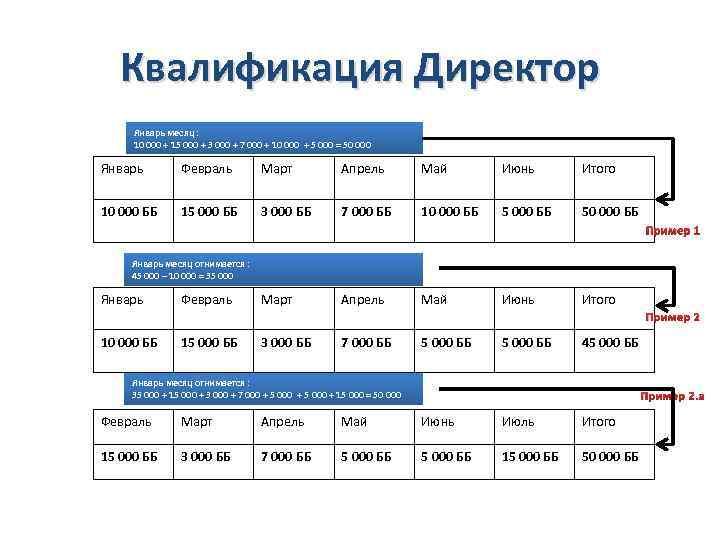 Квалификация Директор Январь месяц : 10 000 + 15 000 + 3 000 +