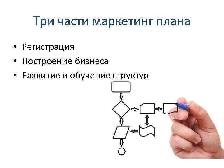 Три части маркетинг плана • Регистрация • Построение бизнеса • Развитие и обучение структур