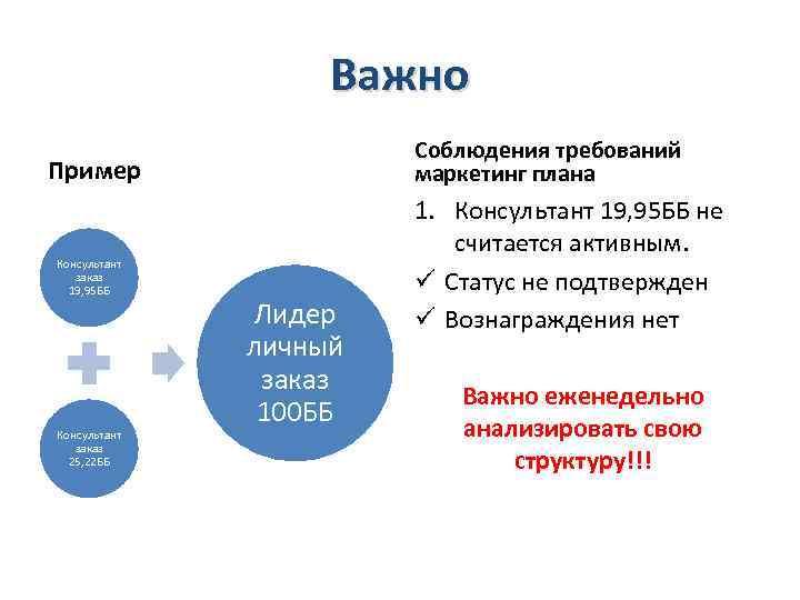 Важно Соблюдения требований маркетинг плана Пример Консультант заказ 19, 95 ББ Консультант заказ 25,