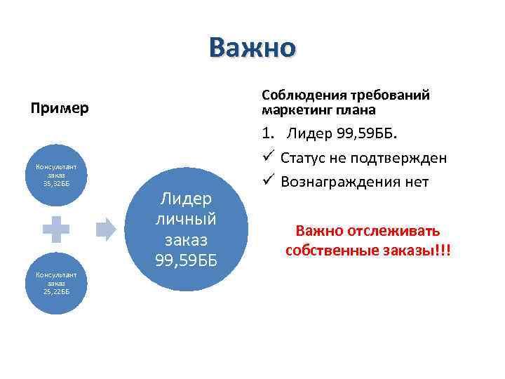 Важно Соблюдения требований маркетинг плана Пример Консультант заказ 35, 32 ББ Консультант заказ 25,