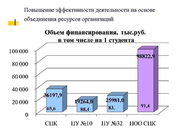 Повышение эффективности деятельности на основе объединения ресурсов организаций