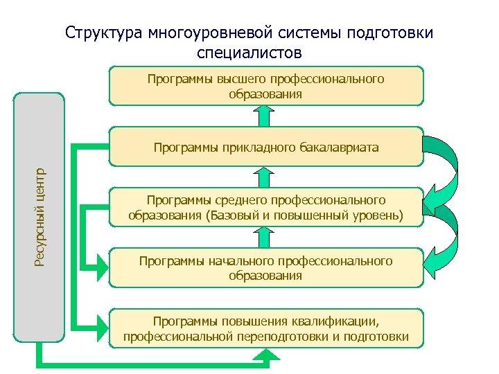Структура многоуровневой системы подготовки специалистов Программы высшего профессионального образования Ресурсный центр Программы прикладного бакалавриата