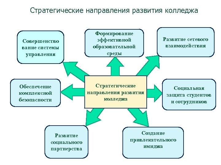 Стратегические направления развития колледжа Совершенство вание системы управления Обеспечение комплексной безопасности Развитие социального партнерства