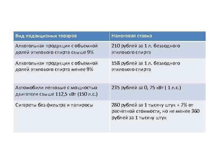 Вид подакцизных товаров Налоговая ставка Алкогольная продукция с объемной долей этилового спирта свыше 9%