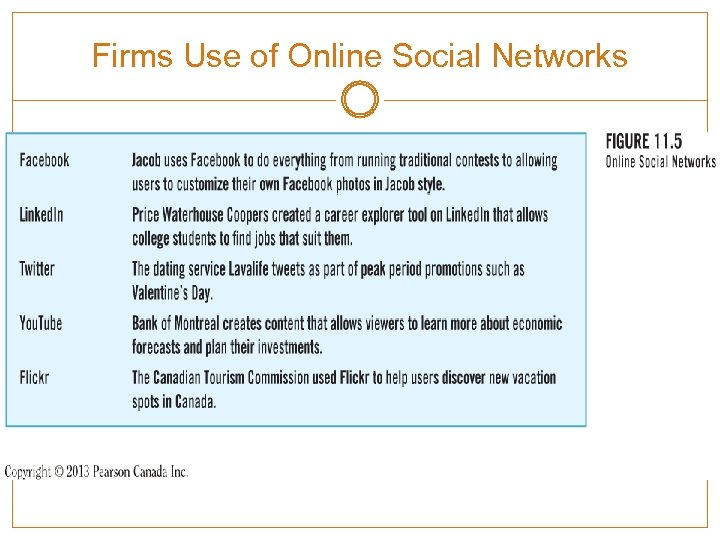 Firms Use of Online Social Networks