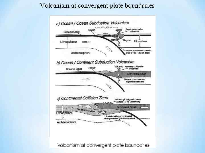 Volcanism at convergent plate boundaries
