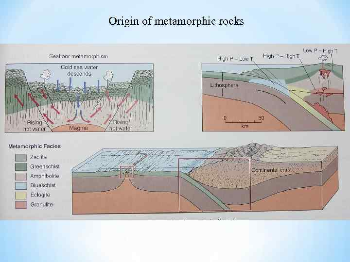 Origin of metamorphic rocks