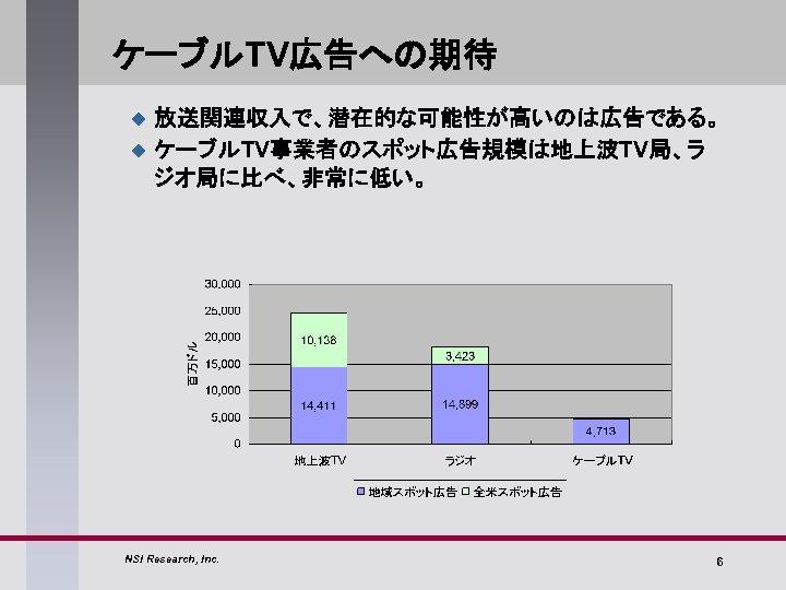 ケーブルTV広告への期待 u u 放送関連収入で、潜在的な可能性が高いのは広告である。 ケーブルTV事業者のスポット広告規模は地上波TV局、ラ ジオ局に比べ、非常に低い。 NSI Research, Inc. 6