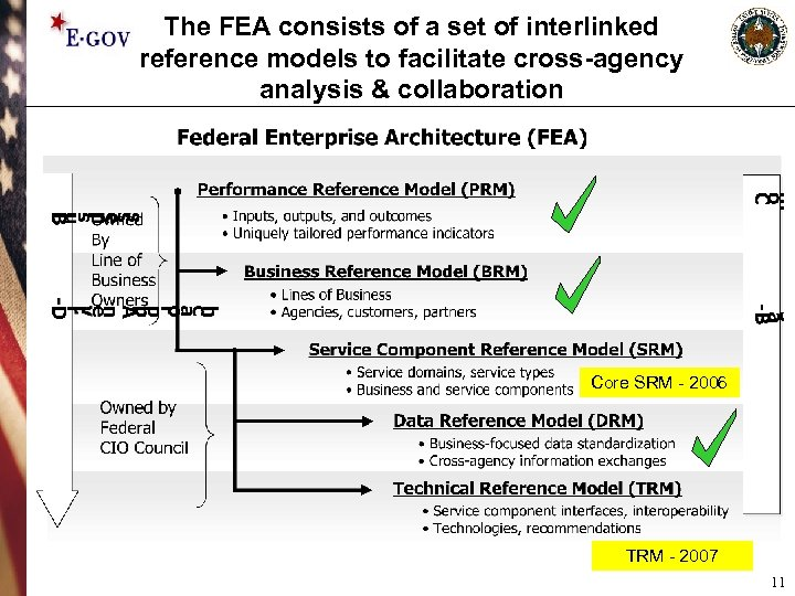 The FEA consists of a set of interlinked reference models to facilitate cross-agency analysis