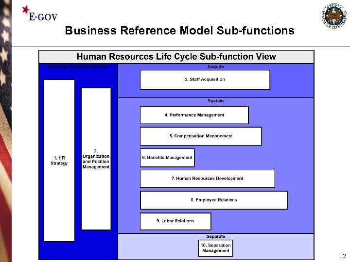 Business Reference Model Sub-functions 12