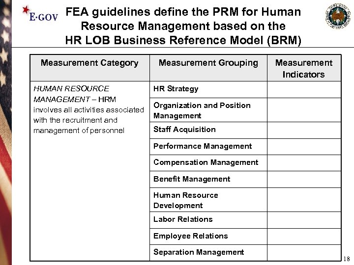 FEA guidelines define the PRM for Human Resource Management based on the HR LOB