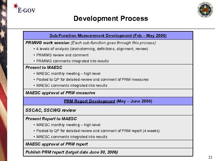 Development Process Sub-Function Measurement Development (Feb – May 2006) PRMWG work session (Each sub-function