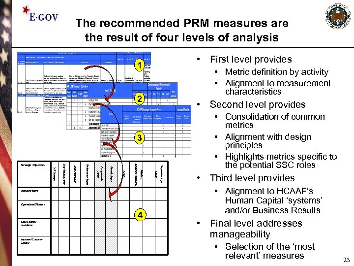 The recommended PRM measures are the result of four levels of analysis • First