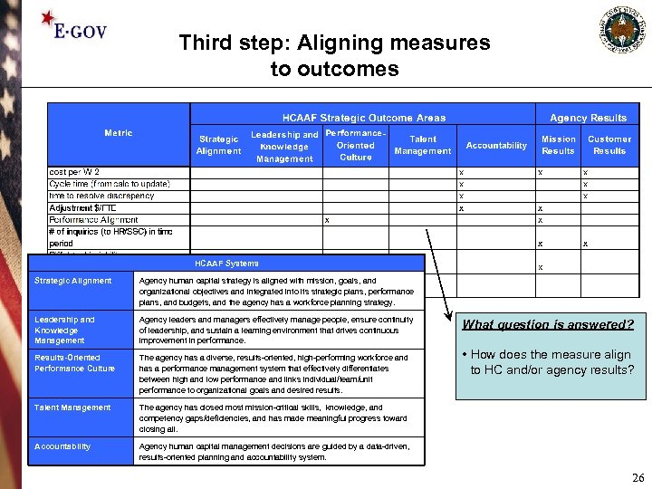 Third step: Aligning measures to outcomes HCAAF Systems Strategic Alignment Agency human capital strategy